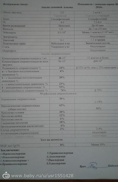 normalnaya-spermogramma-pri-varikotsele